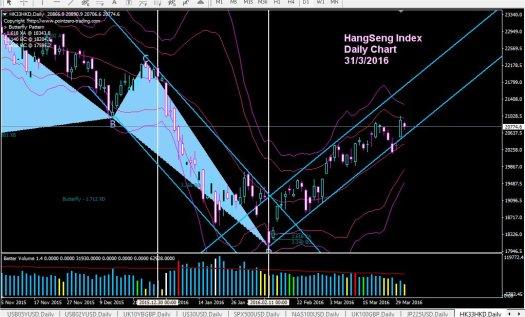 HangSeng_31-3-16_Day.jpg