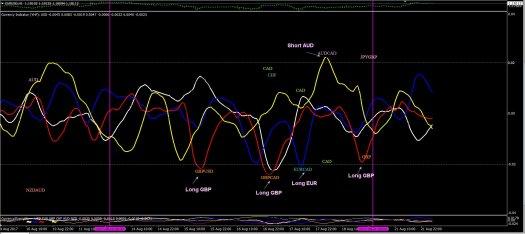 AJ_21-8-17_M15_Currency_Strength