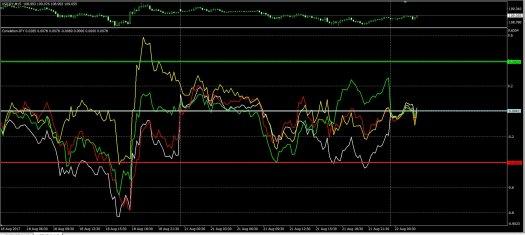 JPY_21-8-17_M15_Correlation