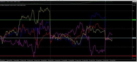 USD_21-8-17_M15_Correlation
