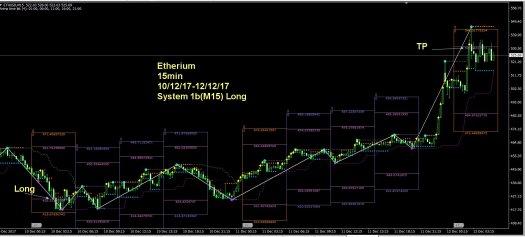 ETH_12-12-2017_H1_ARIMA