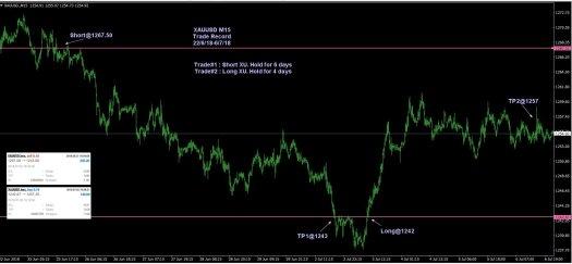 XU_6-7-2018_15min_Trade